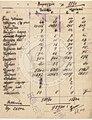 Greek Statistics about the Population of Thessaloniki 1890.jpg