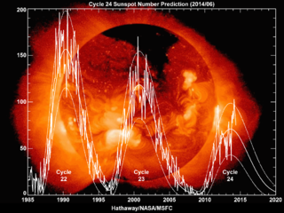 Solar Cycle 25 Appears to Be Underway - A Stream of Solar Wind Hit Earth's Magnetic Field Today 320px-Hathaway_Cycle_24_Prediction