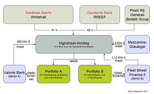 English: Organizational chart of the German &q...