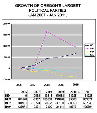 Independent Party of Oregon - IPO major party comparison