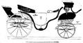 Illustrirte Zeitung (1843) 11 176 2 Sommerwagen von Brandmeyer in Wien.PNG
