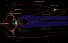 Магнитосфера Земли и орбиты спутников проекта «Интербол»
