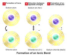 Ionic Bonding Wikipedia