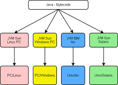 General architecture of a program running in a java virtual machine
