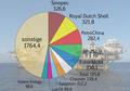 Largest oil companies 2017 DE.png
