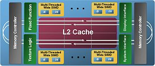 Larrabee (microarchitecture) canceled Intel chip microarchitecture for GPGPU