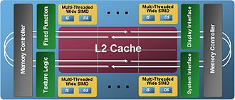 Larrabee (microarchitecture) - The Larrabee GPU architecture, unveiled at the SIGGRAPH conference in August 2008.