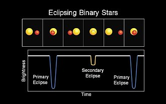 Variable star - How eclipsing binaries vary in brightness