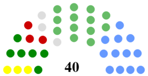Limerick City and County Council - Image: Limerick City and County Council Composition