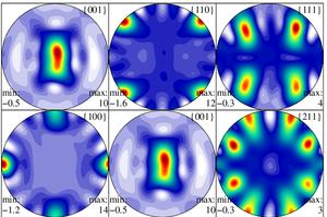 Euler angles - Image: MAUD MTEX Ti Al hasylab 2003 Liss