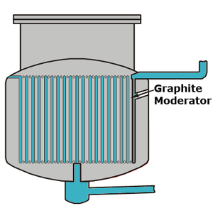 Liquid fluoride thorium reactor - Simplified schematic of a single fluid reactor.