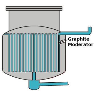 Liquid fluoride thorium reactor - Simplified schematic of a single fluid reactor.