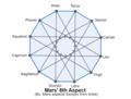 Mars-8th-Aspect.png