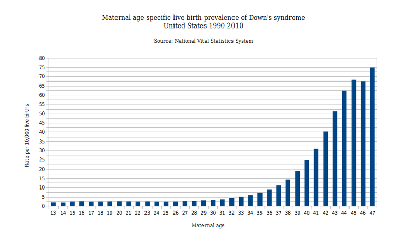 an introduction to the issue of down syndrome in the united states Socioeconomic status has been examined in fewer down syndrome studies, particularly in the united states the most readily available measure of socioeconomic status is parental education in the united kingdom, paternal occupational status is frequently used as a measure of socioeconomic status.