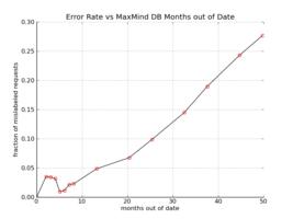 MaxMind Evaluation - MediaWiki