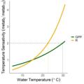 Metabolism temperature sensitivity.png