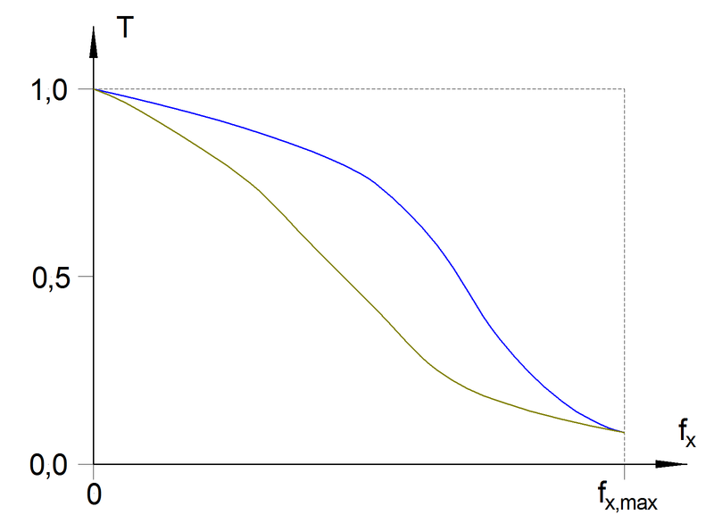 Datei:Modulation.Transfer.Function.Comparison.png