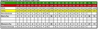 Myopia Hunt Club - Image: Myopia Hunt Club Scorecard