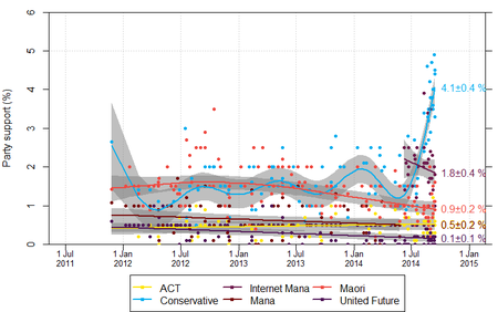 NZ opinion polls 2011-2014-minorparties.png