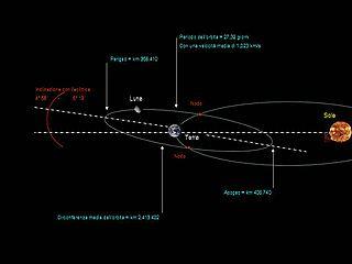 Orbita luna (da Wikipedia)