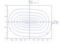 Oscillateur non linéaire amorti anharmonique - portrait de phase.png
