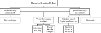 Plagiarism detection - Classification of computer-assisted plagiarism detection methods