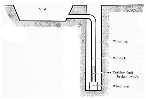 PSM V45 D645 Elevation of wheel case pit and penstock.jpg