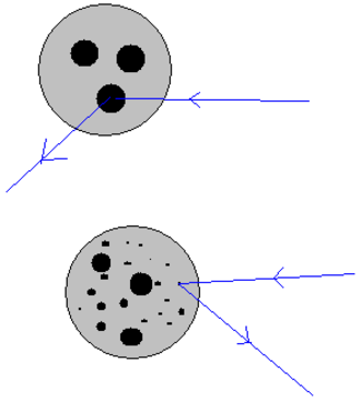 Parton (particle physics) - The scattering particle only sees the valence partons. At higher energies, the scattering particles also detects the sea partons.
