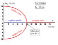 Pendule élastique vertical à oscillations transversales - diagramme de bifurcation fourche.png