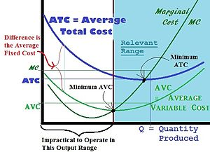 "Monopoly price - Diminishing Marginal Product ensures the Rise in Cost from producing an additional Item (Marginal Cost) is always greater than the Average Variable (Controllable) Cost at that level of production. Since some costs cannot be controlled in the ""Short Run"", the Variable (Controllable) Costs will always be lower than the Total Costs in the ""Short Run""."