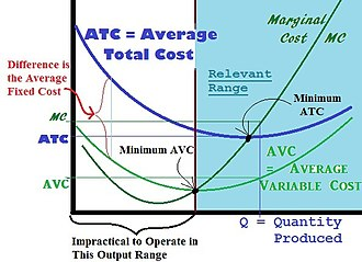 """Monopoly price - Diminishing Marginal Product ensures the Rise in Cost from producing an additional Item (Marginal Cost) is always greater than the Average Variable (Controllable) Cost at that level of production. Since some costs cannot be controlled in the """"Short Run"""", the Variable (Controllable) Costs will always be lower than the Total Costs in the """"Short Run""""."""