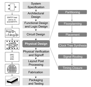 Physical design (electronics) - Physical design steps within the IC design flow