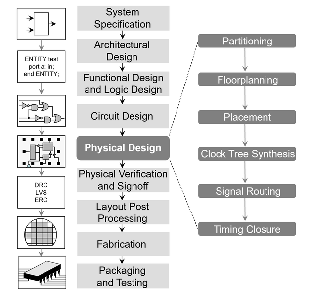 Physical Design Automation Of Vlsi Systems By Bryan Preas