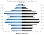 Piramida wieku Przeworsk.png