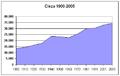 Poblacion-Cieza-1900-2005.png