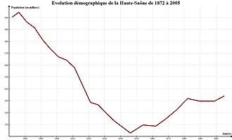 Haute-Saône - Population Changes between 1872 and 2005 (source:INSEE). The baseline on this graph is set at 200,000 people, and the increments represented by the horizontal grid lines are of 10,000.