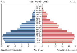 Population pyramid of Cabo Verde 2015.png