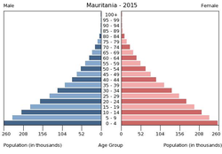 Population pyramid of Mauritania 2015.png