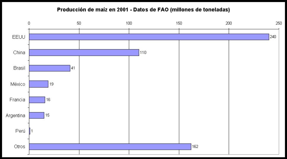 Producción mundial maíz 2001 B