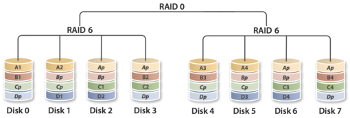 Nested RAID levels - Wikipedia