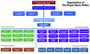 Royal Oman Police - The Organization Chart for the Royal Oman Police