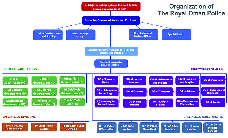 The Organization Chart for the Royal Oman Police