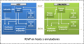 RSVP en hosts y routers.png