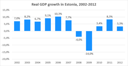 Estonia's GDP growth from 2000 till 2012 Real GDP growth in Estonia, 2002-2012.png