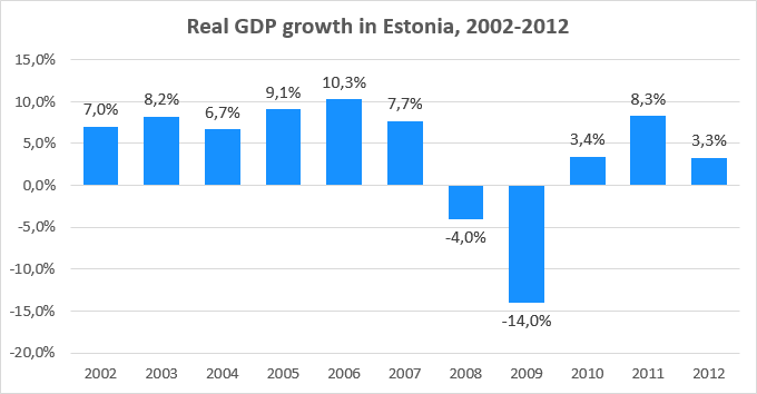 Real GDP growth in Estonia, 2002-2012