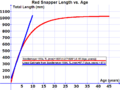 Red Snapper Length vs Age.png