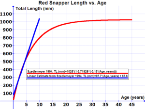 Fish measurement - Image: Red Snapper Length vs Age