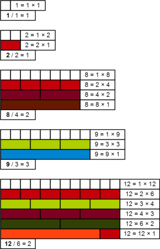 Refactorable number - Demonstration, with Cuisenaire rods, that 1, 2, 8, 9, and 12 are refactorable