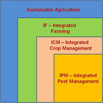 Integrated farming - Integrated Farming in the context of sustainable agriculture