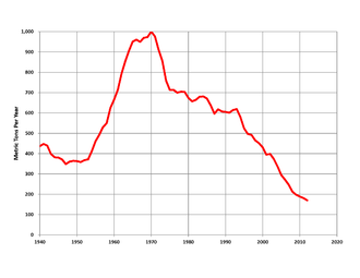 Mining industry of South Africa - South Africa mined gold production, 1940-2011